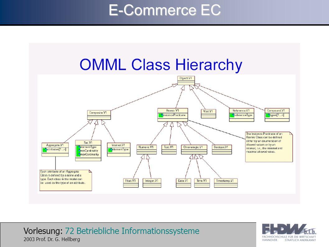 Vorlesung: 72 Betriebliche Informationssysteme 2003 Prof. Dr. G. Hellberg E-Commerce EC