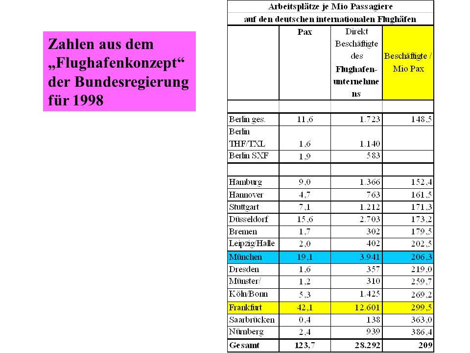 Zahlen aus dem Flughafenkonzept der Bundesregierung für 1998