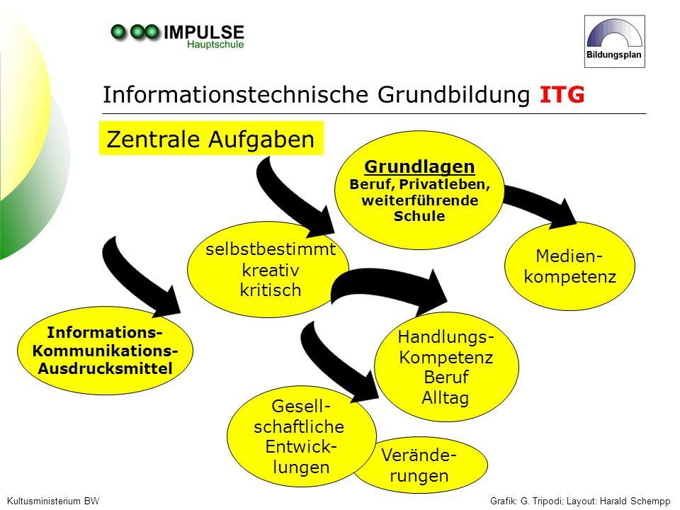 Medien- kompetenz Grafik: G. Tripodi; Layout: Harald SchemppKultusministerium BW Zentrale Aufgaben Verände- rungen Informations- Kommunikations- Ausdr