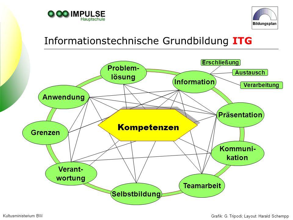 Kultusministerium BW Grafik: G. Tripodi; Layout: Harald Schempp Anwendung Problem- lösung Information Präsentation Selbstbildung Kommuni- kation Grenz