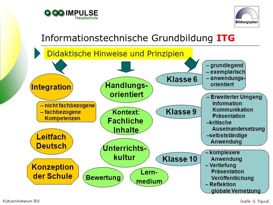 Kultusministerium BW Grafik: G. Tripodi Didaktische Hinweise und Prinzipien Lern- medium Handlungs- orientiert Kontext: Fachliche Inhalte Unterrichts-