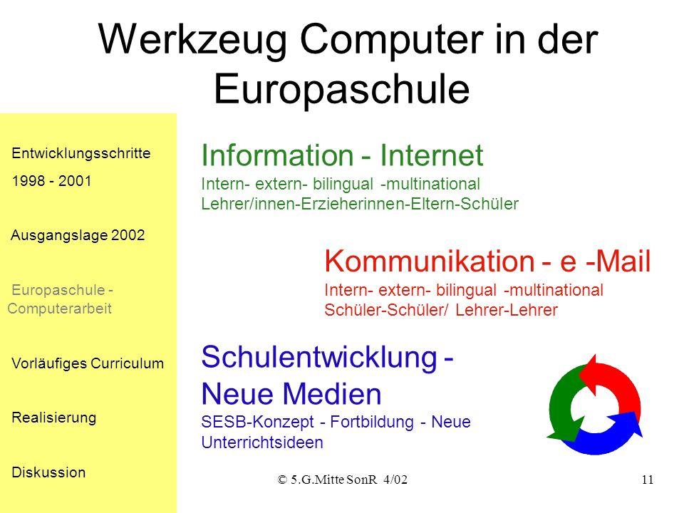 © 5.G.Mitte SonR 4/0210 Entwicklungsschritte 1998 - 2001 Ausgangslage 2002 Europaschule - Computerarbeit Vorläufiges Curriculum Realisierung Diskussio
