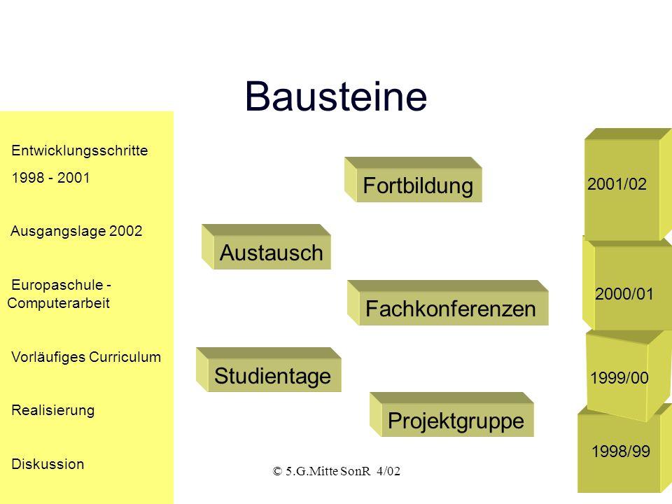 © 5.G.Mitte SonR 4/022 Bausteine Entwicklungsschritte 1998 - 2001 Ausgangslage 2002 Europaschule - Computerarbeit Vorläufiges Curriculum Realisierung Diskussion Fortbildung Projektgruppe Fachkonferenzen Austausch Studientage 1998/99 1999/00 2000/01 2001/02