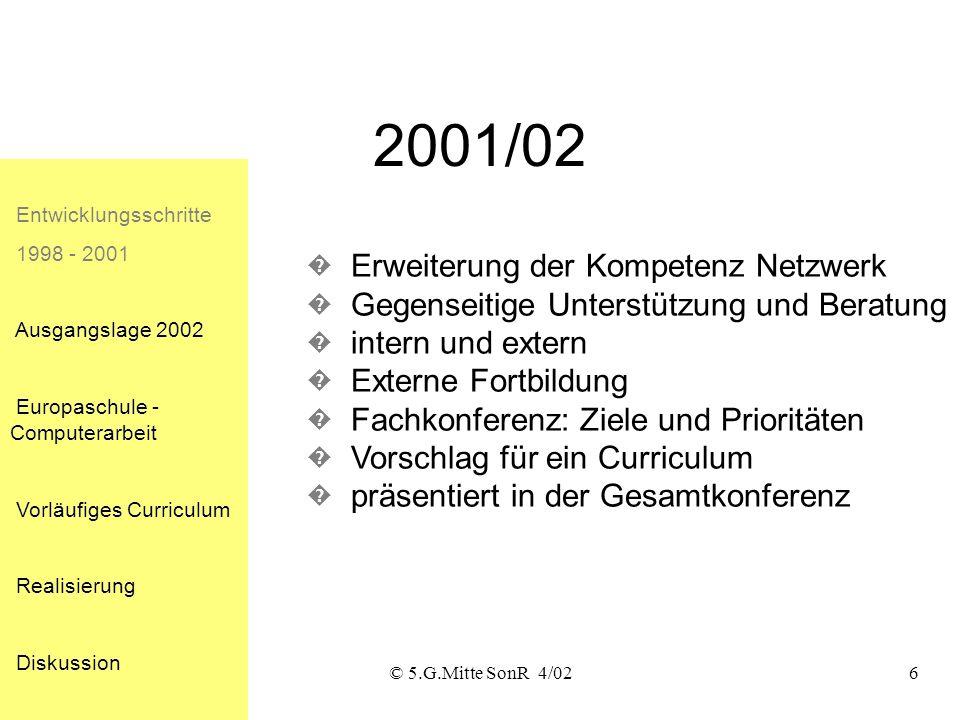 © 5.G.Mitte SonR 4/026 2001/02 Entwicklungsschritte 1998 - 2001 Ausgangslage 2002 Europaschule - Computerarbeit Vorläufiges Curriculum Realisierung Diskussion Erweiterung der Kompetenz Netzwerk Gegenseitige Unterstützung und Beratung intern und extern Externe Fortbildung Fachkonferenz: Ziele und Prioritäten Vorschlag für ein Curriculum präsentiert in der Gesamtkonferenz