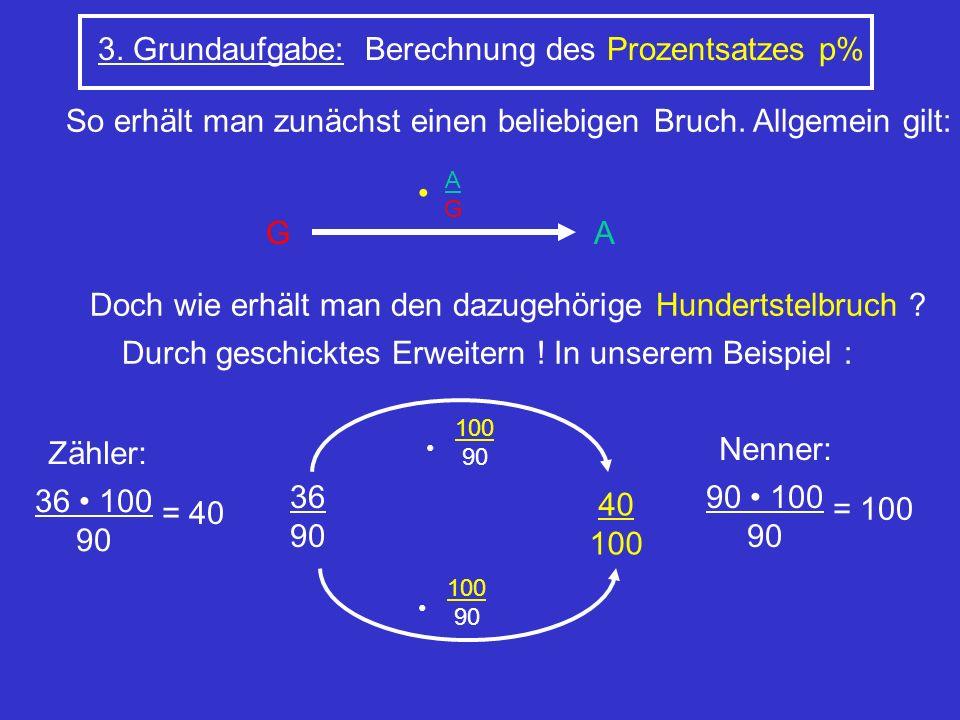 3. Grundaufgabe: Berechnung des Prozentsatzes p% So erhält man zunächst einen beliebigen Bruch. Allgemein gilt: G AGAG A Doch wie erhält man den dazug