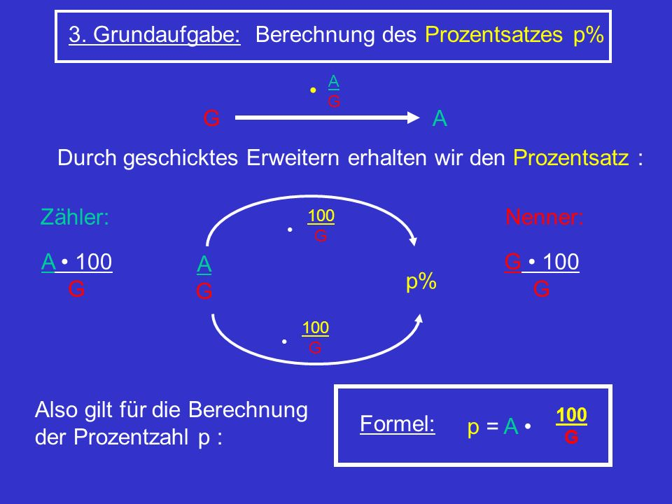 3. Grundaufgabe: Berechnung des Prozentsatzes p% Durch geschicktes Erweitern erhalten wir den Prozentsatz : G AGAG A AGAG p% 100 G 100 G Formel: p = A