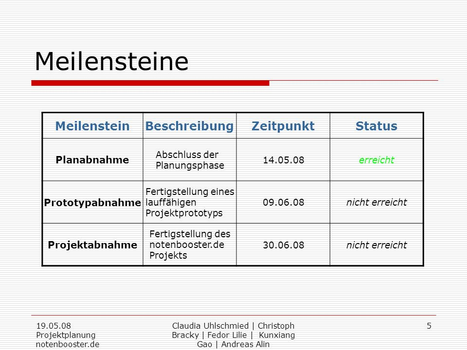 19.05.08 Projektplanung notenbooster.de Claudia Uhlschmied   Christoph Bracky   Fedor Lilie   Kunxiang Gao   Andreas Alin 16 Arbeitspakete 3:Verwaltung Projektname : notenbooster Projektleiter: wechselnd Projekt-Nr.: 4 AP-Name: Finanzierung AP-Verantwortlicher: Andreas AP-Nr.: Lieferobjekte: Platzierung von kontextbezogener Werbung Beteiligte: Aufwand (in h) Andreas : 5 Christoph : 2.5 Fedor: 2.5 Gesamt: 10 h Kosten (in ): Personalkosten : Sonstige Kosten: Gesamt: 0 Unterschrift : (Projektleiter) Unterschrift: (AP-Verantwortlicher) Voraussetzungen: Prototyp AP-Start (Datum): 09.06.08AP-Ende (Datum): 29.06.08