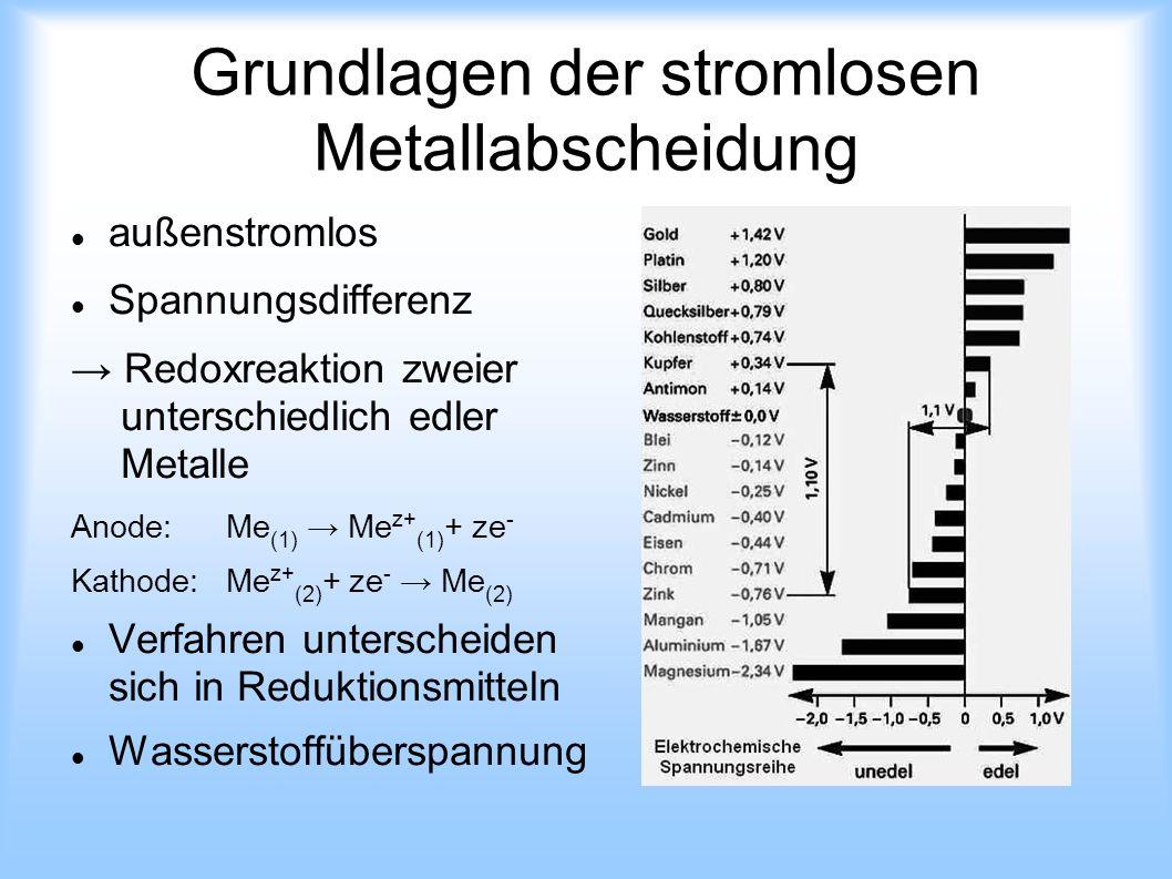 Grundlagen der stromlosen Metallabscheidung außenstromlos Spannungsdifferenz Redoxreaktion zweier unterschiedlich edler Metalle Anode:Me (1) Me z+ (1)