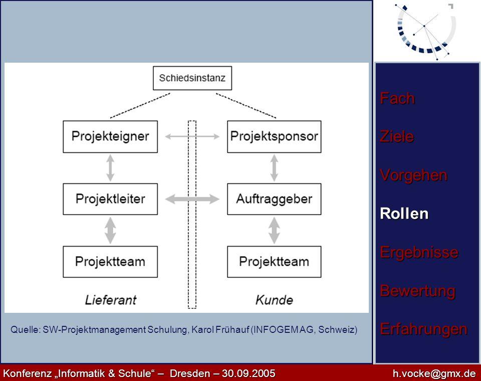 Konferenz Informatik & Schule – Dresden – 30.09.2005h.vocke@gmx.de Konferenz Informatik & Schule – Dresden – 30.09.2005h.vocke@gmx.de Fach Ziele Vorge