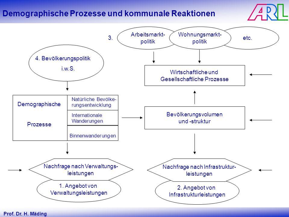 Demographische Prozesse und kommunale Reaktionen Bevölkerungsvolumen und -struktur 2. Angebot von Infrastrukturleistungen Nachfrage nach Infrastruktur