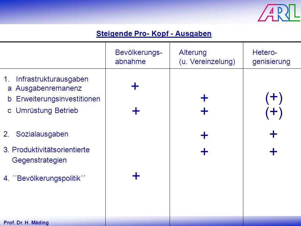 Prof. Dr. H. Mäding Steigende Pro- Kopf - Ausgaben ( + ) + + 1.Infrastrukturausgaben a Ausgabenremanenz b Erweiterungsinvestitionen c Umrüstung Betrie