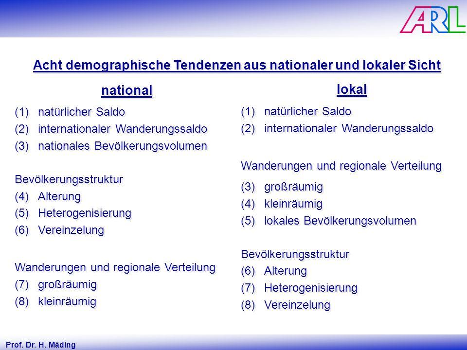Prof. Dr. H. Mäding Acht demographische Tendenzen aus nationaler und lokaler Sicht national (1)natürlicher Saldo (2)internationaler Wanderungssaldo (3