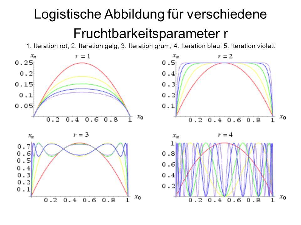 Logistische Abbildung für verschiedene Fruchtbarkeitsparameter r 1. Iteration rot; 2. Iteration gelg; 3. Iteration grüm; 4. Iteration blau; 5. Iterati