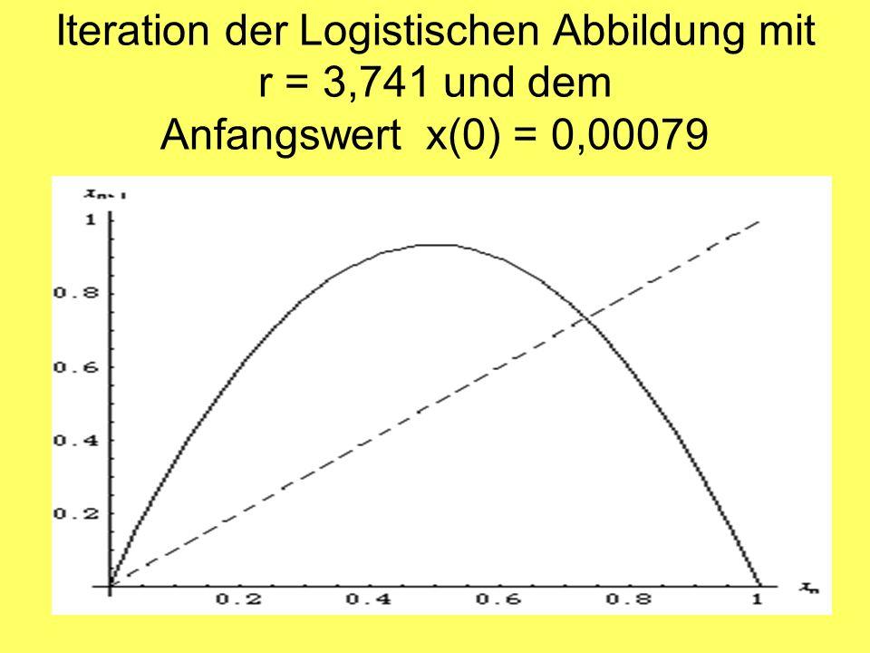 Iteration der Logistischen Abbildung mit r = 3,741 und dem Anfangswert x(0) = 0,00079