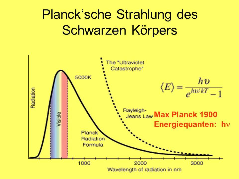 Plancksche Strahlung des Schwarzen Körpers Max Planck 1900 Energiequanten: h