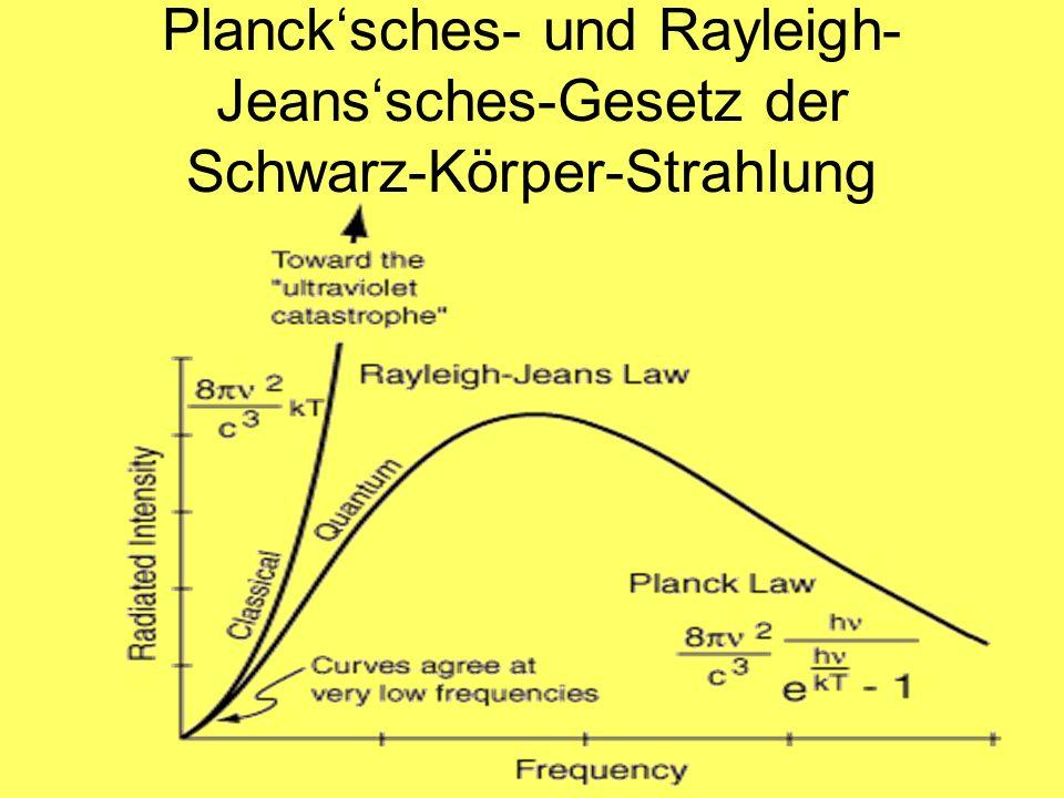 Plancksches- und Rayleigh- Jeanssches-Gesetz der Schwarz-Körper-Strahlung