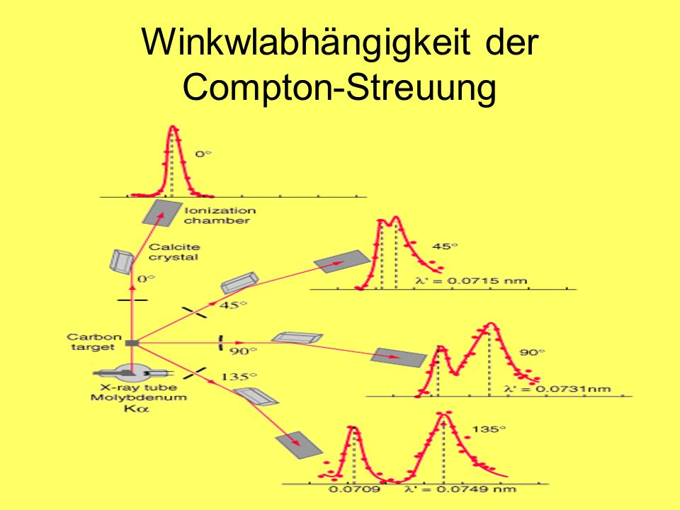Winkwlabhängigkeit der Compton-Streuung