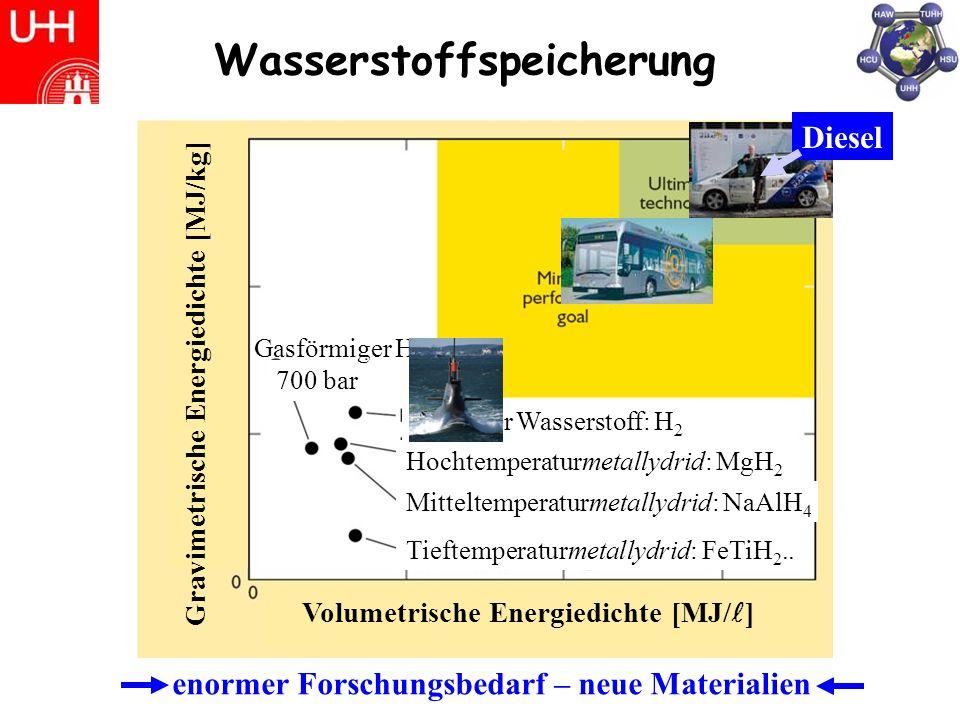 Tieftemperaturmetallydrid: FeTiH 2..