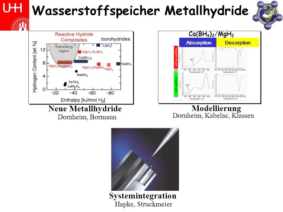 Wasserstoffspeicher Metallhydride Systemintegration Hapke, Struckmeier Neue Metallhydride Dornheim, Bormann Modellierung Dornheim, Kabelac, Klassen Absorption Ca(BH 4 ) 2 /MgH 2 Desorption