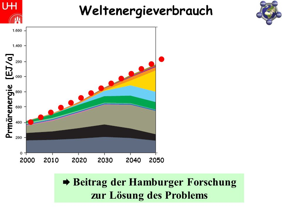 Weltenergieverbrauch Prmärenergie [EJ/a] 200020102020203020402050 Jahr 2100 Beitrag der Hamburger Forschung zur Lösung des Problems