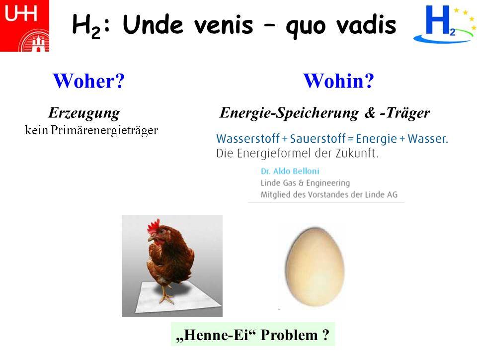 H 2 Übersicht: Unde venis – quo vadis Quelle: Deutscher Wasserstoff- und Brennstoffzellenverband Woher kommt die Energie für die Wasserstofferzeugung - Status und Alternativen.