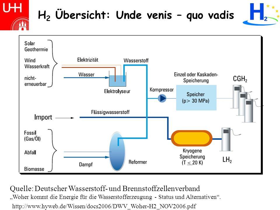 Erdgas - Wasserstofferzeugung Dampfreformierungsanlage Brunsbüttel 48% H 2 weltweit aus Erdgas, Methan (CH 4 ) 1)CH 4 + H 2 O CO + 3 H 2 sehr hoher Energieaufwand.