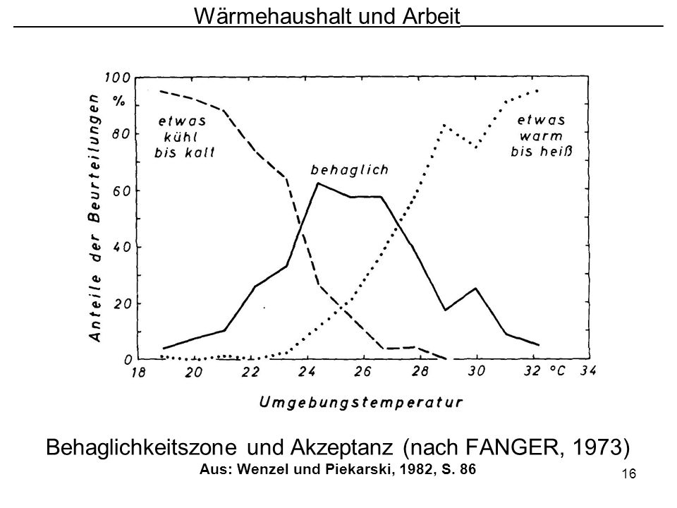 16 Wärmehaushalt und Arbeit ________________________ Behaglichkeitszone und Akzeptanz (nach FANGER, 1973) Aus: Wenzel und Piekarski, 1982, S. 86