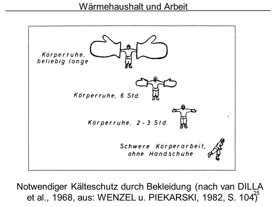 25 Wärmehaushalt und Arbeit ________________________ Notwendiger Kälteschutz durch Bekleidung (nach van DILLA et al., 1968, aus: WENZEL u. PIEKARSKI,