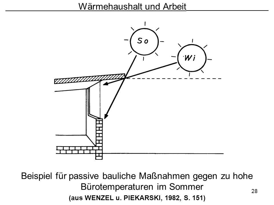 28 Wärmehaushalt und Arbeit ________________________ Beispiel für passive bauliche Maßnahmen gegen zu hohe Bürotemperaturen im Sommer (aus WENZEL u. P