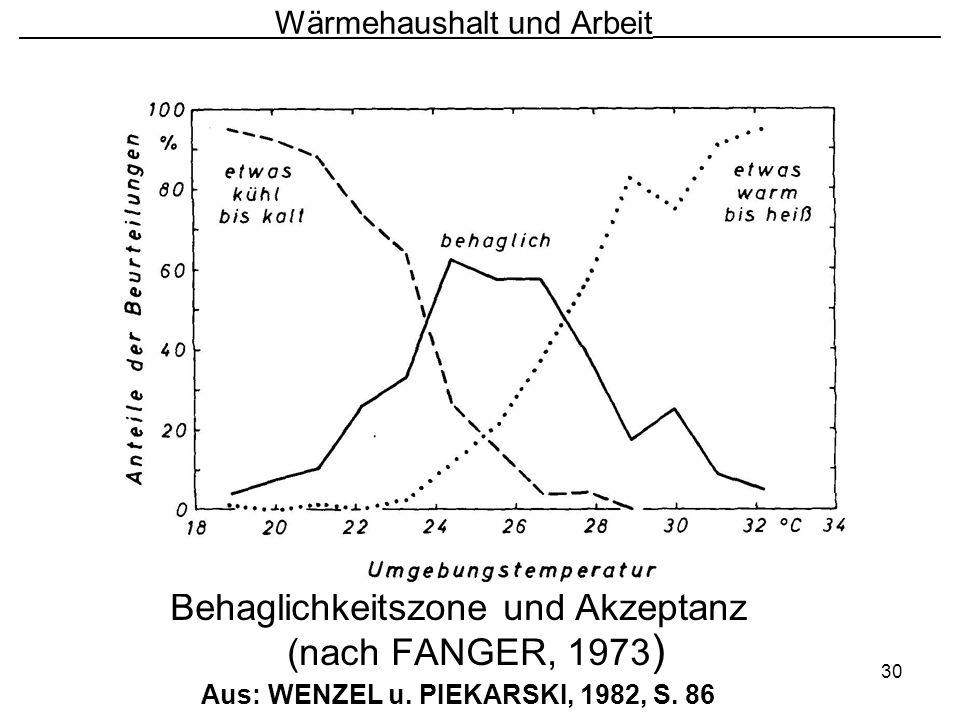 30 Wärmehaushalt und Arbeit ________________________ Behaglichkeitszone und Akzeptanz (nach FANGER, 1973 ) Aus: WENZEL u. PIEKARSKI, 1982, S. 86