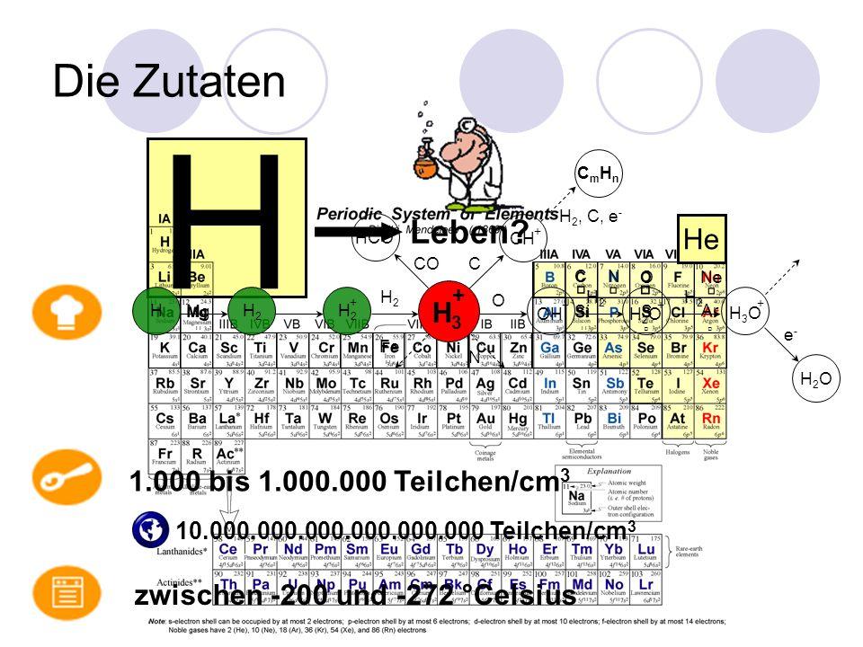 H Die Zutaten Fe Mg Si S Ar C N O Ne He zwischen -200 und -272 °Celsius 1.000 bis 1.000.000 Teilchen/cm 3 10.000.000.000.000.000.000 Teilchen/cm 3 Leben.