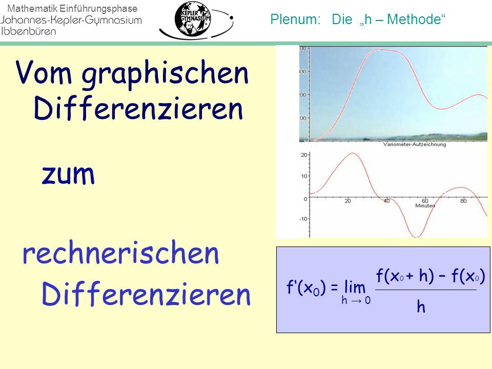 Plenum: Die h – Methode Mathematik Einführungsphase m = f(x) – f(x 0 ) x – x 0 Der Differenzenquotient und die Ableitung: oder m = f(x 0 + h) – f(x 0 ) x 0 + h - x 0 m = f(x 0 + h) – f(x 0 ) h Die Ableitung f(x o ) von f(x) an der Stelle x 0 ist also: f(x 0 ) = lim f(x 0 + h) – f(x 0 ) h h 0