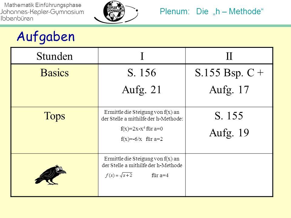 Plenum: Die h – Methode Mathematik Einführungsphase Aufgaben StundenIII BasicsS. 156 Aufg. 21 S.155 Bsp. C + Aufg. 17 Tops Ermittle die Steigung von f