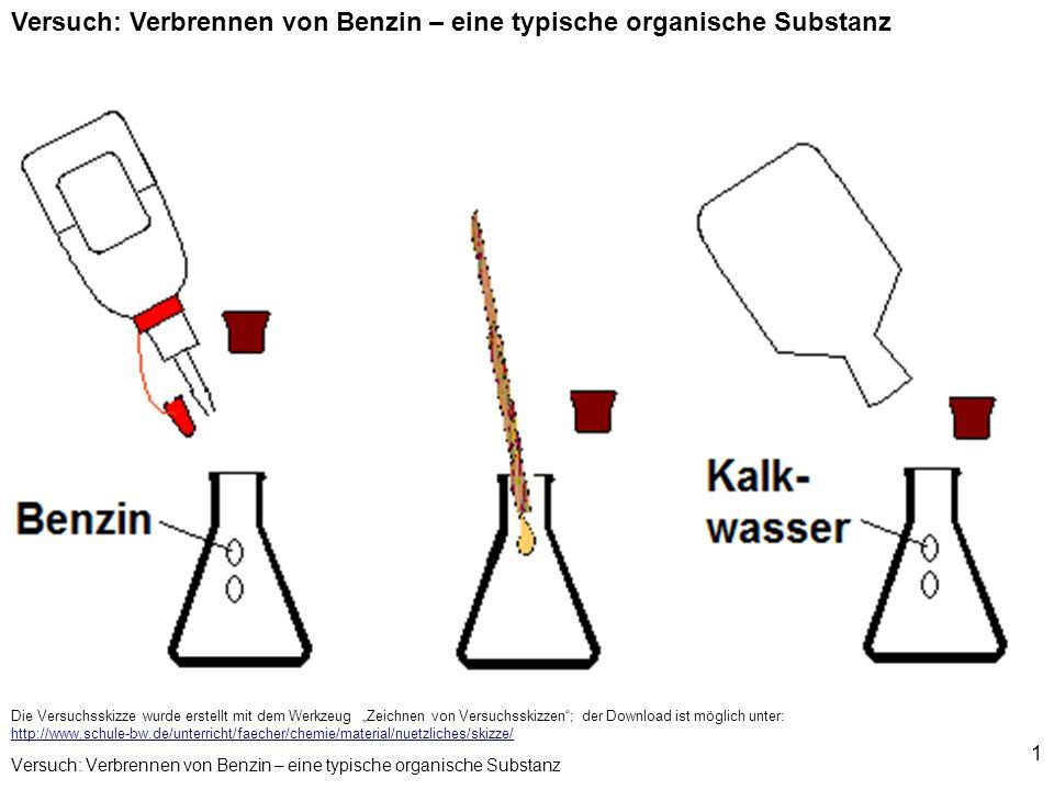 1 Versuch: Verbrennen von Benzin – eine typische organische Substanz Die Versuchsskizze wurde erstellt mit dem Werkzeug Zeichnen von Versuchsskizzen;