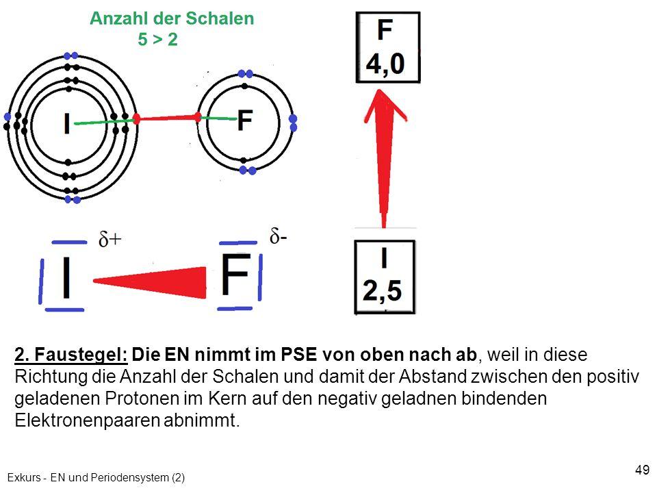 49 Exkurs - EN und Periodensystem (2) 2. Faustegel: Die EN nimmt im PSE von oben nach ab, weil in diese Richtung die Anzahl der Schalen und damit der