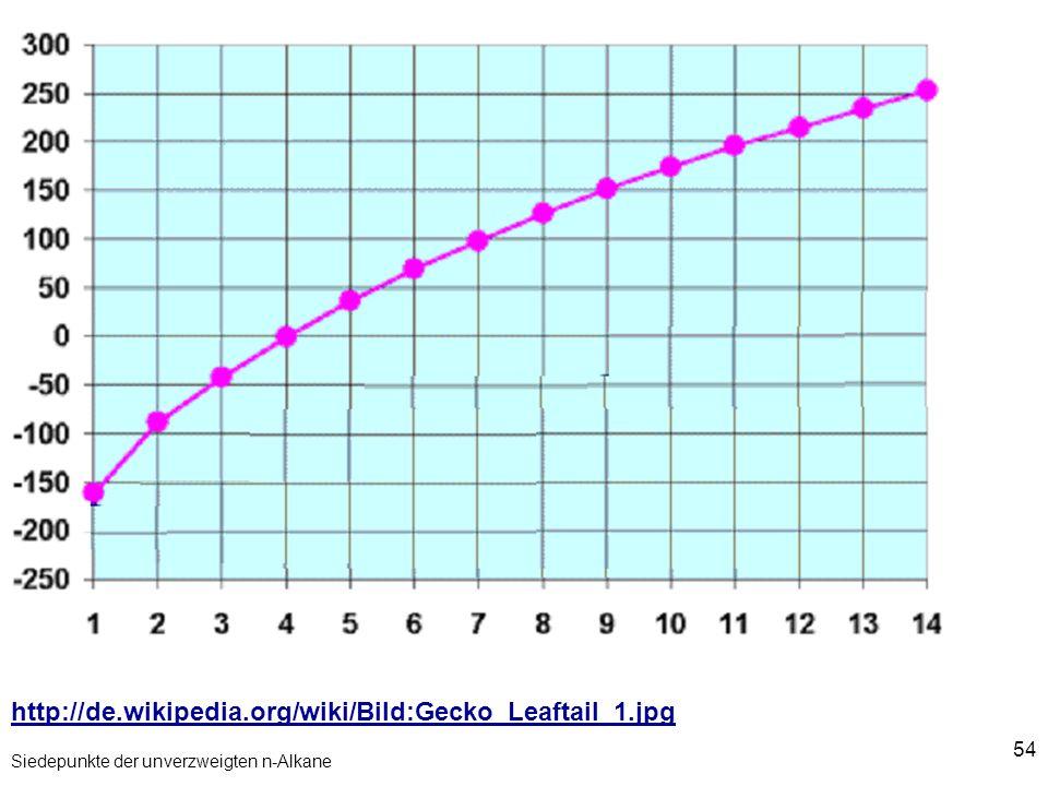 54 Siedepunkte der unverzweigten n-Alkane http://de.wikipedia.org/wiki/Bild:Gecko_Leaftail_1.jpg