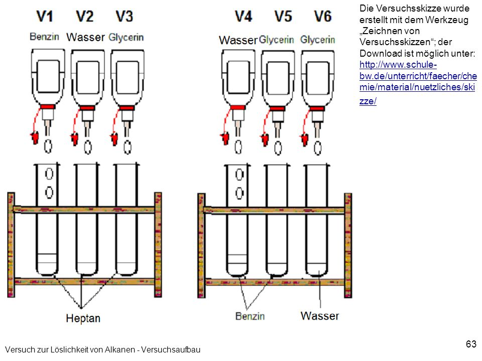 63 Versuch zur Löslichkeit von Alkanen - Versuchsaufbau Die Versuchsskizze wurde erstellt mit dem Werkzeug Zeichnen von Versuchsskizzen; der Download