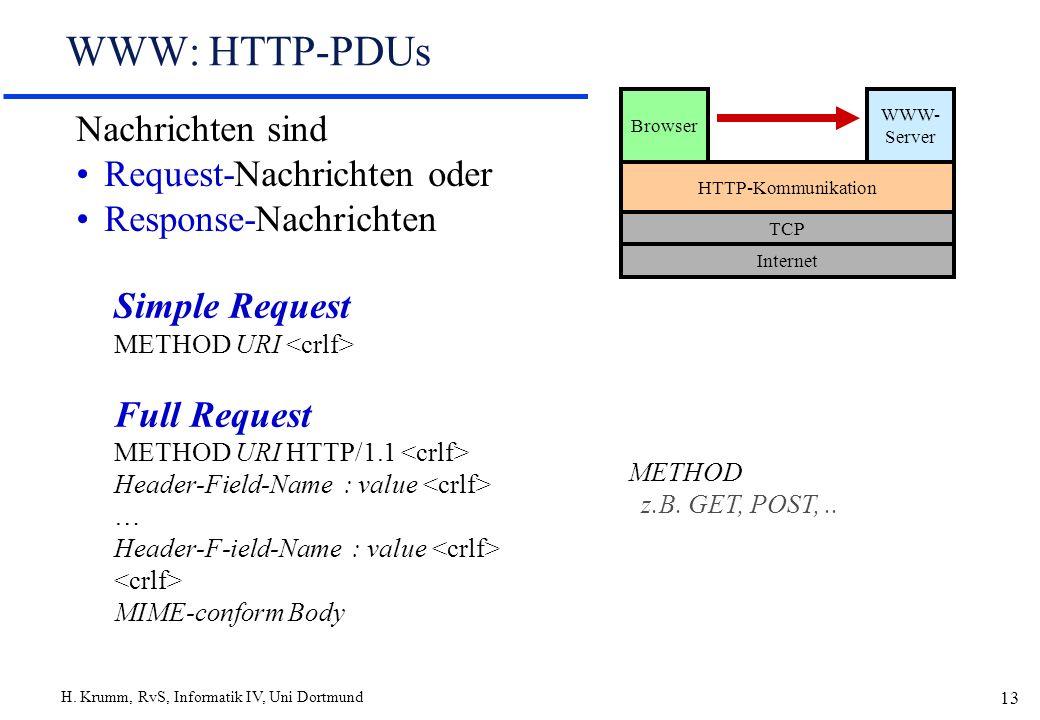 H. Krumm, RvS, Informatik IV, Uni Dortmund 13 WWW: HTTP-PDUs Browser WWW- Server HTTP-Kommunikation TCP Internet Simple Request METHOD URI Full Reques