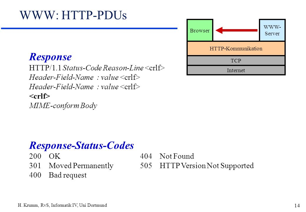 H. Krumm, RvS, Informatik IV, Uni Dortmund 14 WWW: HTTP-PDUs Browser WWW- Server HTTP-Kommunikation TCP Internet Response HTTP/1.1 Status-Code Reason-
