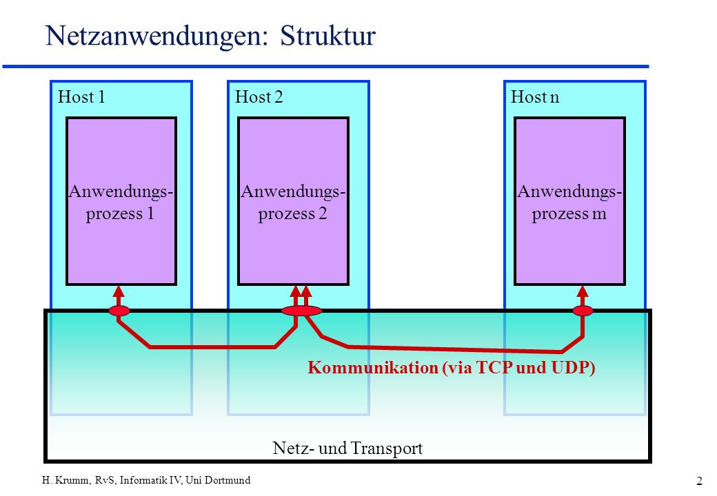 H. Krumm, RvS, Informatik IV, Uni Dortmund 2 Netzanwendungen: Struktur Host 1Host 2Host n Netz- und Transport Anwendungs- prozess 1 Anwendungs- prozes
