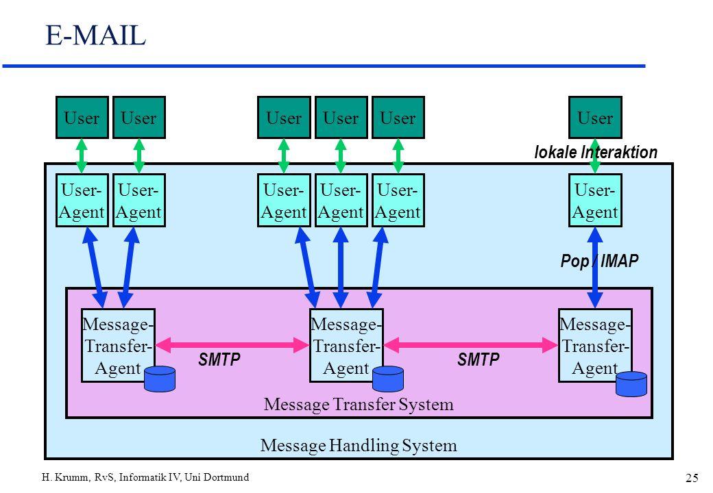 H. Krumm, RvS, Informatik IV, Uni Dortmund 25 Message Handling System Message Transfer System E-MAIL User User- Agent User- Agent User- Agent Message-
