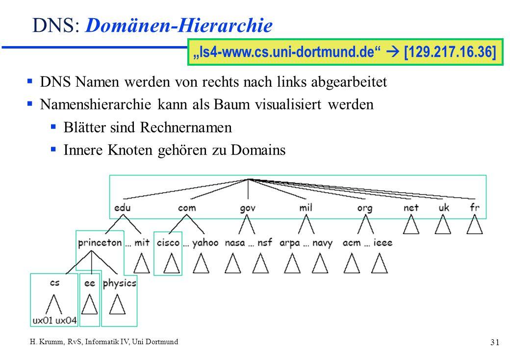 H. Krumm, RvS, Informatik IV, Uni Dortmund 31 DNS: Domänen-Hierarchie ls4-www.cs.uni-dortmund.de [129.217.16.36] DNS Namen werden von rechts nach link
