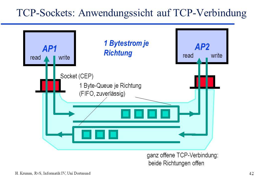 H. Krumm, RvS, Informatik IV, Uni Dortmund 42 AP2 readwrite TCP-Sockets: Anwendungssicht auf TCP-Verbindung AP1 read 1 Byte-Queue je Richtung (FIFO, z