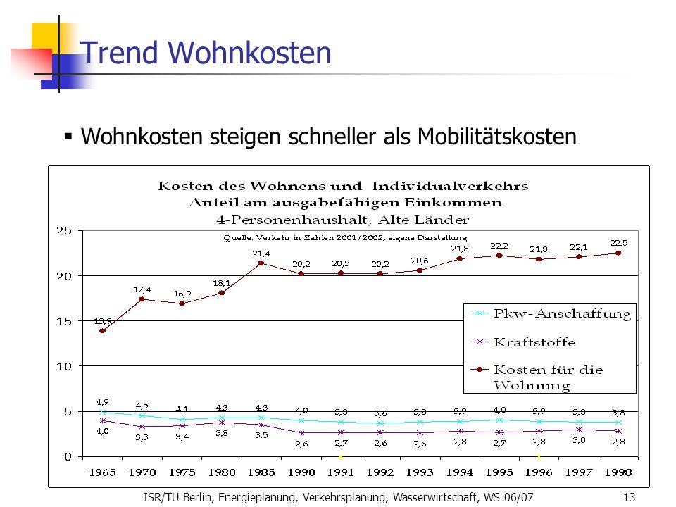 ISR/TU Berlin, Energieplanung, Verkehrsplanung, Wasserwirtschaft, WS 06/07 13 Trend Wohnkosten Wohnkosten steigen schneller als Mobilitätskosten