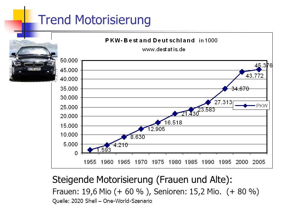 ISR/TU Berlin, Energieplanung, Verkehrsplanung, Wasserwirtschaft, WS 06/07 14 Trend Motorisierung Steigende Motorisierung (Frauen und Alte): Frauen: 1