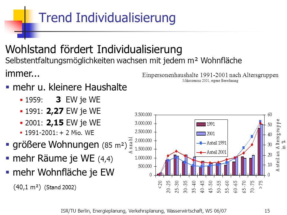 ISR/TU Berlin, Energieplanung, Verkehrsplanung, Wasserwirtschaft, WS 06/07 15 Trend Individualisierung Wohlstand fördert Individualisierung Selbstentf