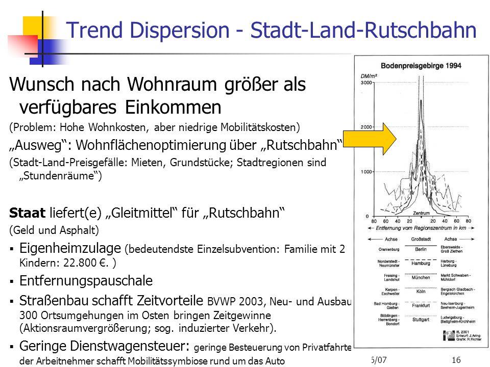 ISR/TU Berlin, Energieplanung, Verkehrsplanung, Wasserwirtschaft, WS 06/07 16 Trend Dispersion - Stadt-Land-Rutschbahn Wunsch nach Wohnraum größer als