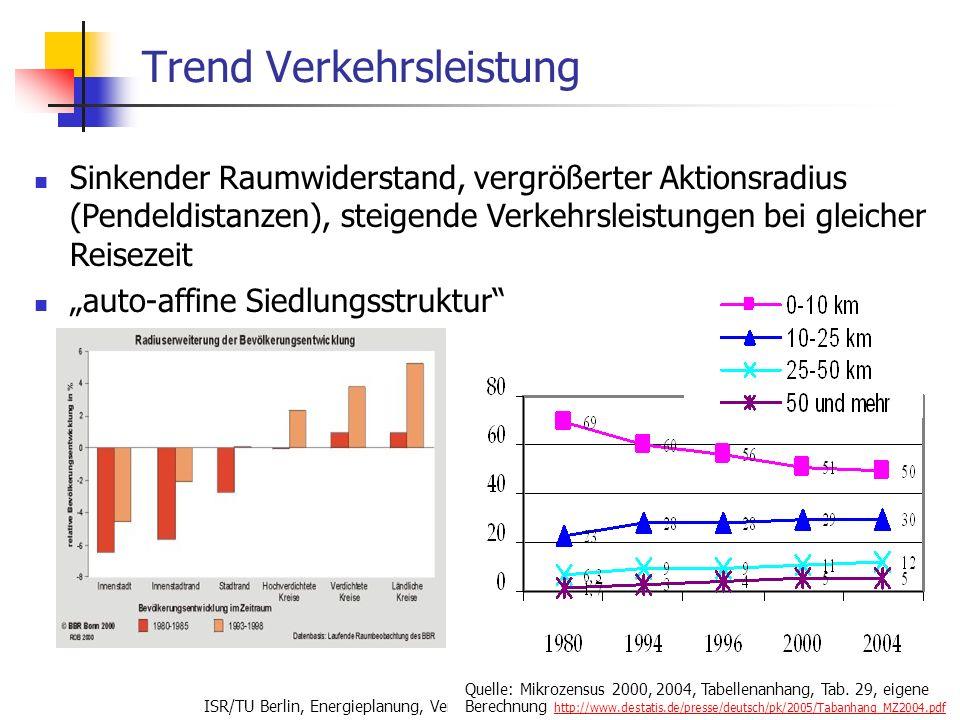 ISR/TU Berlin, Energieplanung, Verkehrsplanung, Wasserwirtschaft, WS 06/07 17 Trend Verkehrsleistung Sinkender Raumwiderstand, vergrößerter Aktionsrad