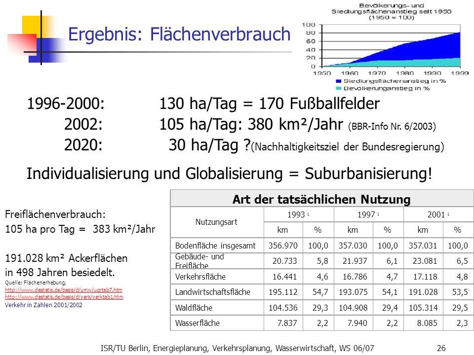 ISR/TU Berlin, Energieplanung, Verkehrsplanung, Wasserwirtschaft, WS 06/07 26 Ergebnis: Flächenverbrauch 1996-2000:130 ha/Tag = 170 Fußballfelder 2002