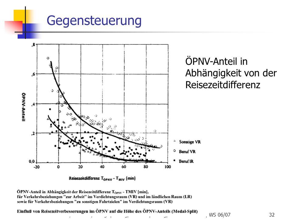 ISR/TU Berlin, Energieplanung, Verkehrsplanung, Wasserwirtschaft, WS 06/07 32 Gegensteuerung ÖPNV-Anteil in Abhängigkeit von der Reisezeitdifferenz